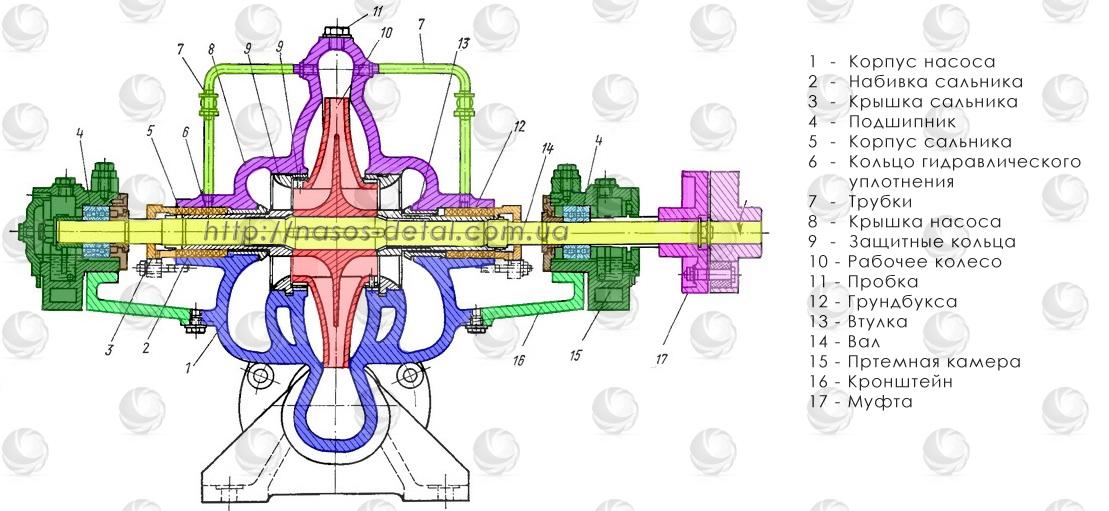 Чертеж и перечень запчастей консольного насоса Д и 1Д