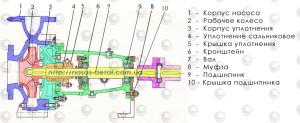 Картинка чертежа консольного насоса К