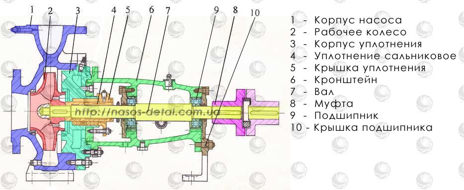 Чертеж и перечень запчастей консольного насоса К и КМ