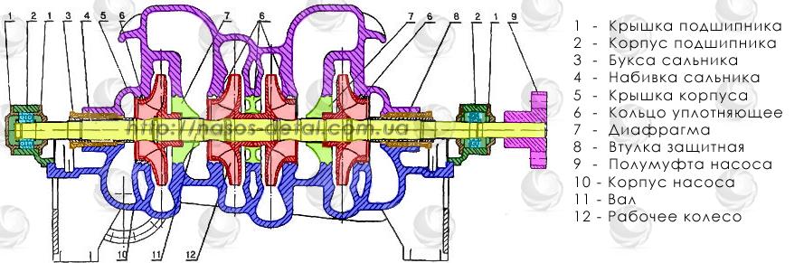 Чертеж и перечень запчастей насоса ЦН 400-210, ЦН 1000-180 (3В200/4, 10НМК-2)